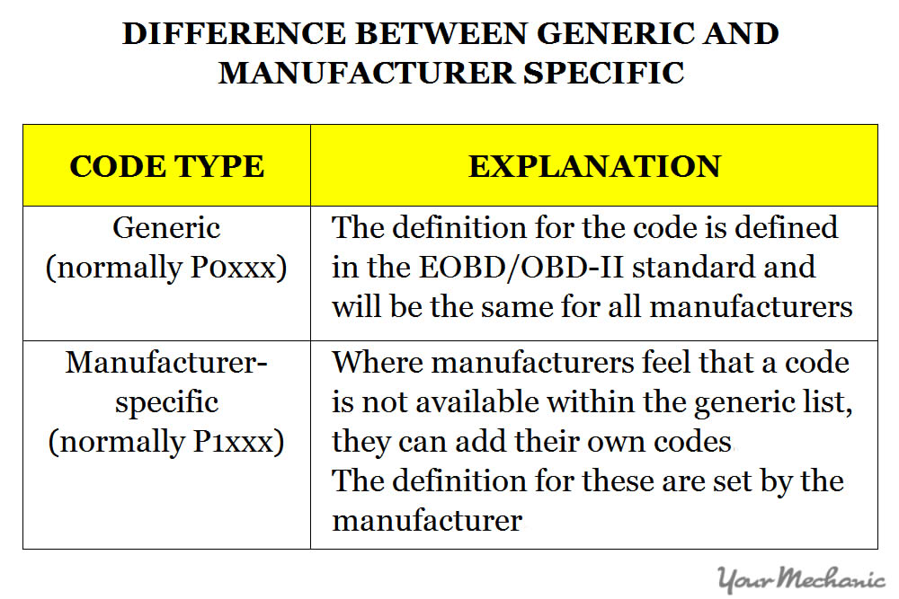 generic vs manufacturer codes