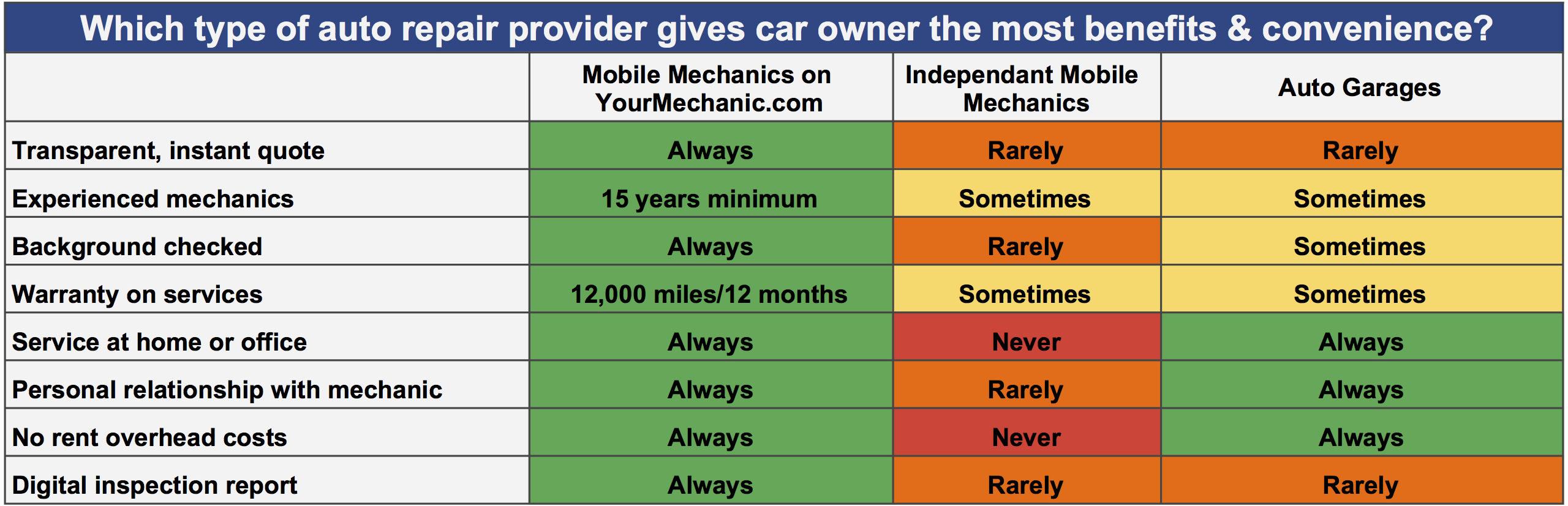 Mobile mechanic vs car shop repair comparison