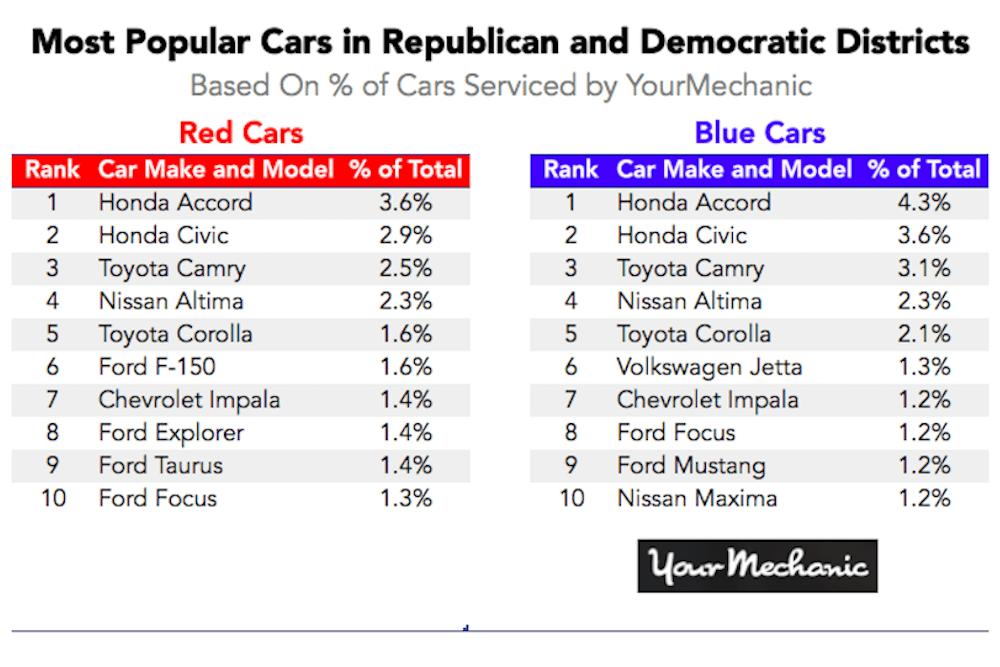 most popular cars chart