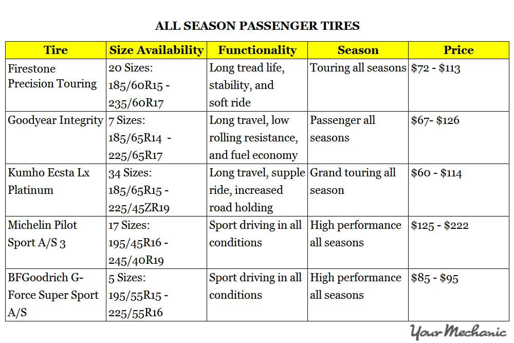 all season passenger tires