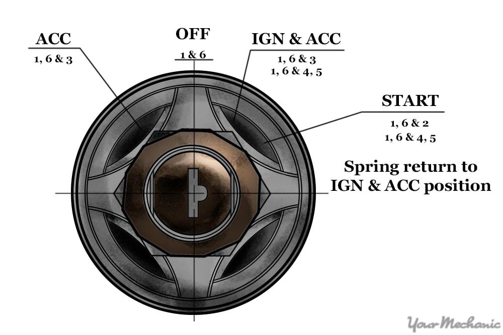 illustration of ignition key lock