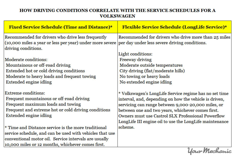 Understanding Volkswagen Service Indicator Lights - HOW DRIVING CONDITIONS CORRELATE WITH THE SERVICE SCHEDULES FOR A VOLKSWAGEN