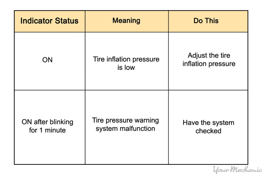 tire pressure chart and meanings