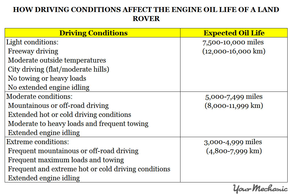 Understanding Land Rover Service Indicator Lights - HOW DRIVING CONDITIONS AFFECT THE ENGINE OIL LIFE OF A LAND ROVER