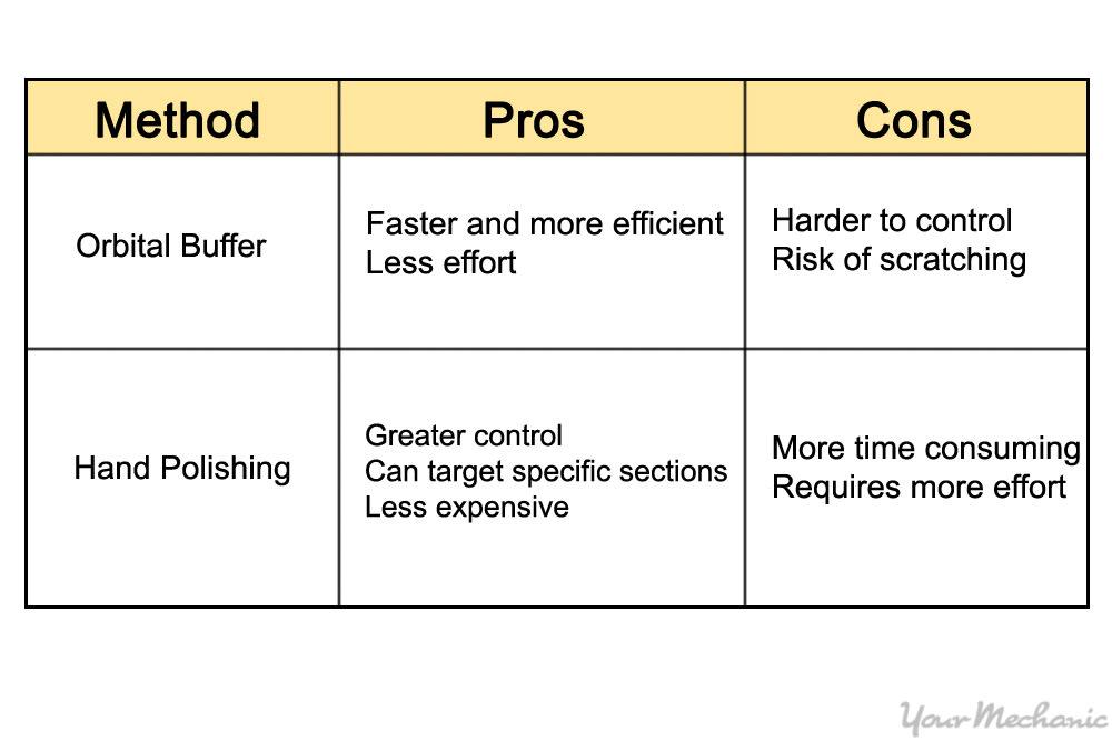 buffer vs polisher chart