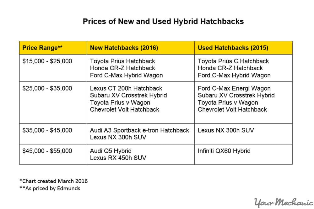 price ranges of hybrid hatchbacks