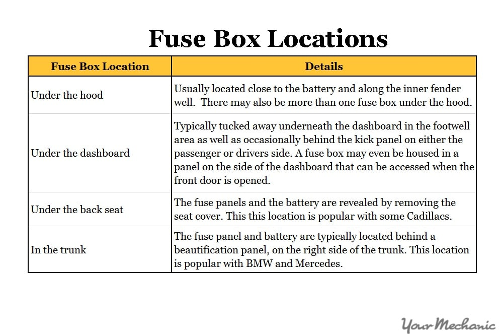 fuse box locations table