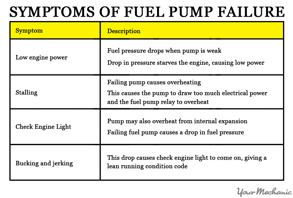 How to Check a Car Fuel Pump | YourMechanic Advice
