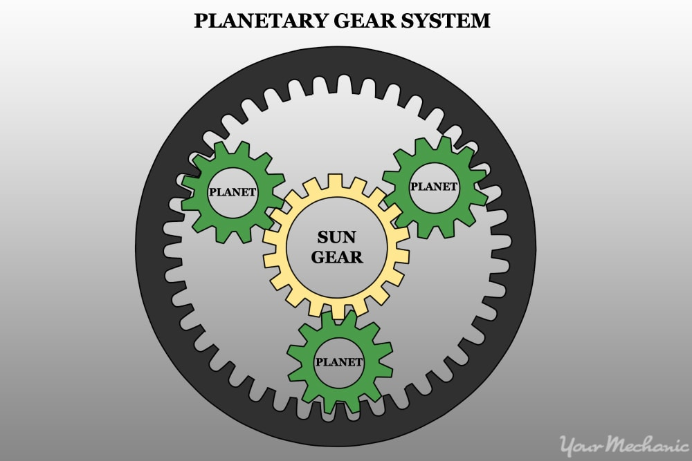 the layout of planetary gears