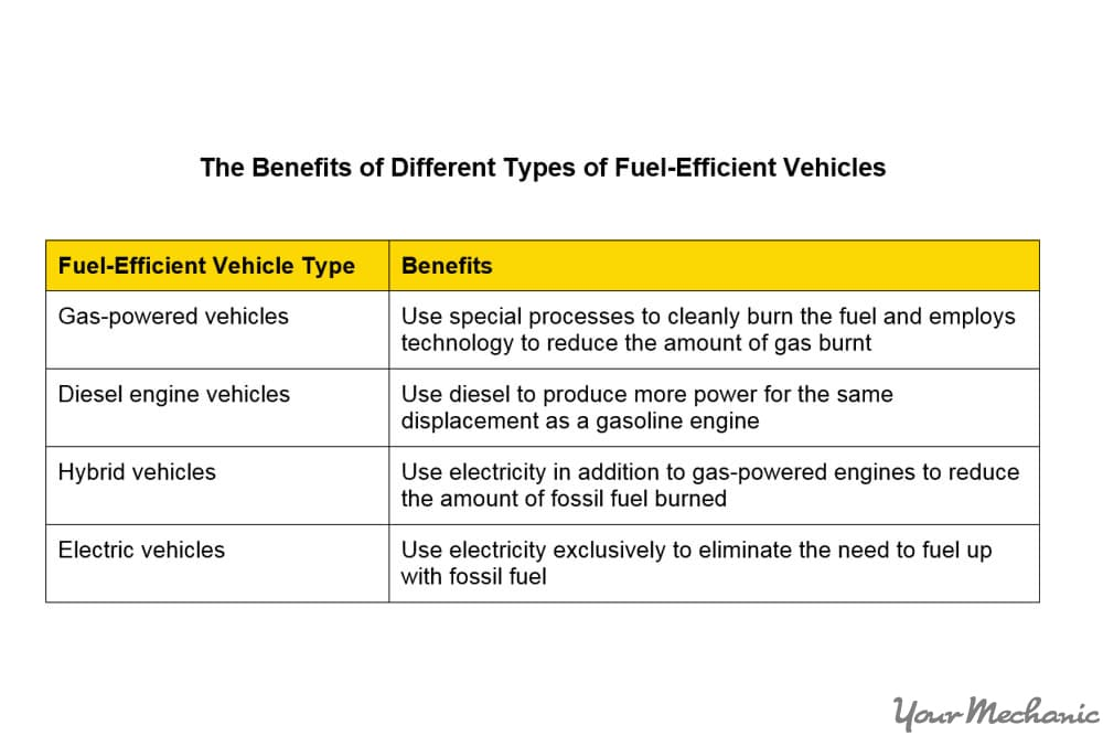 table of fuel efficient cars