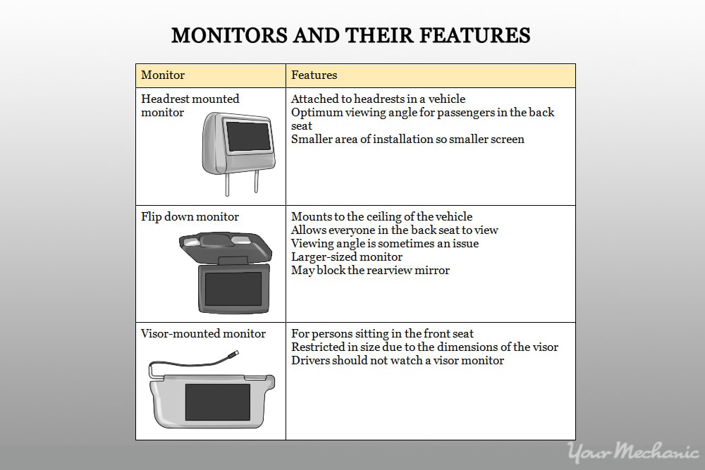 different types of video displays