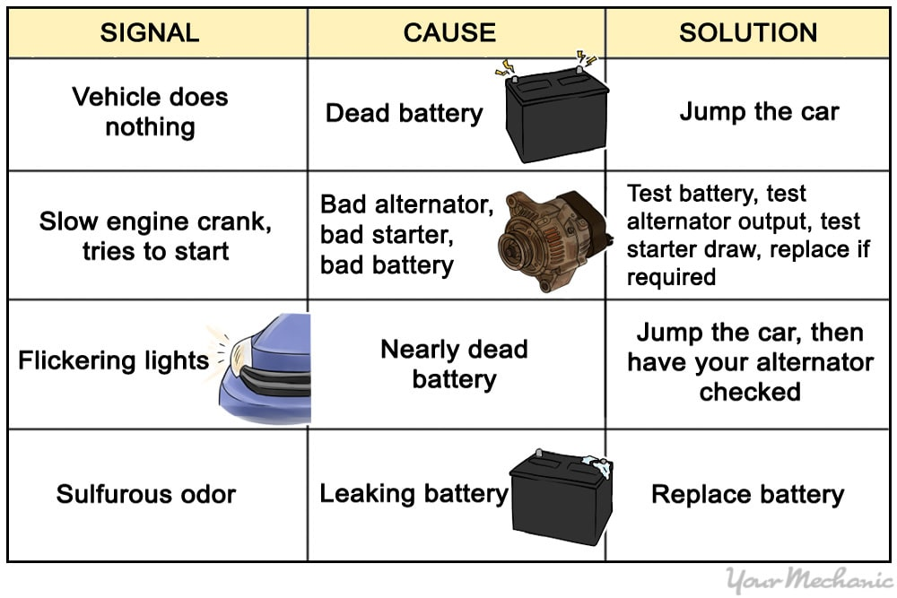signal cause solution chart