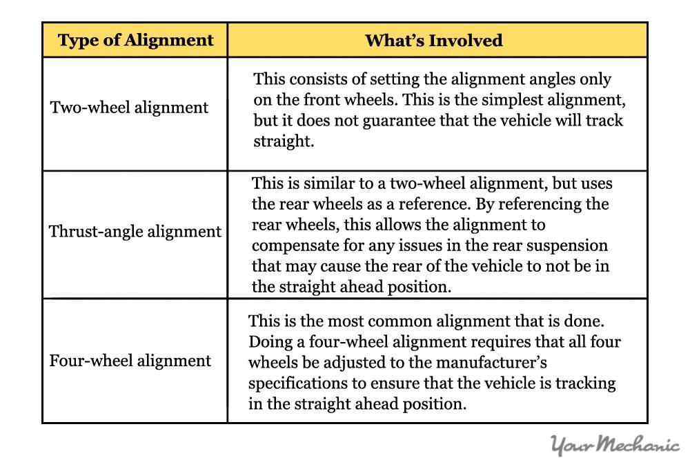 wheel alignment chart