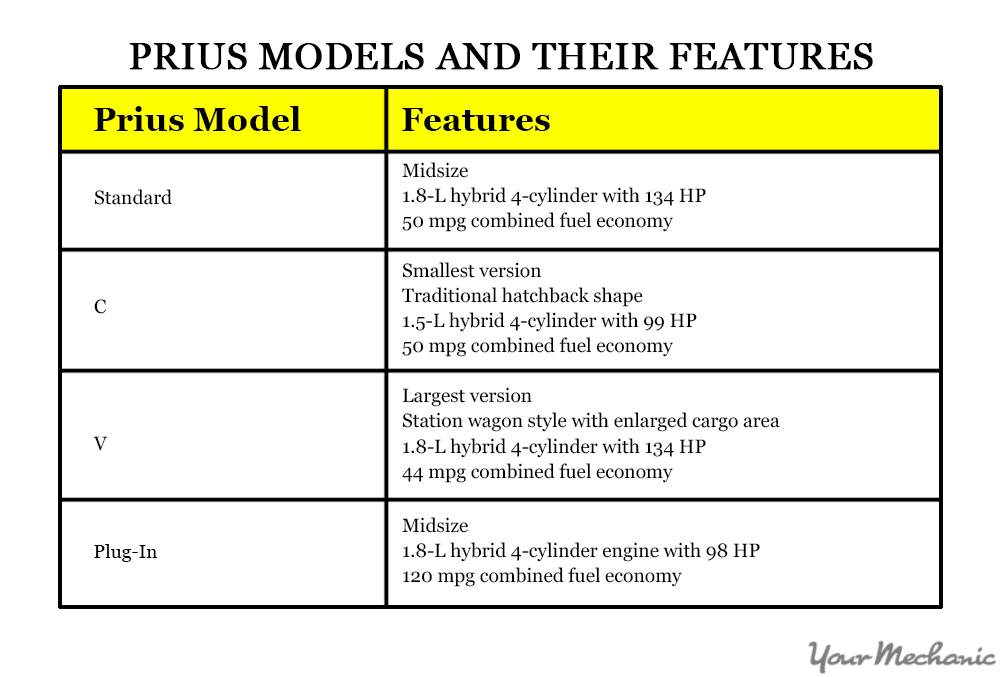 prius chart of differences