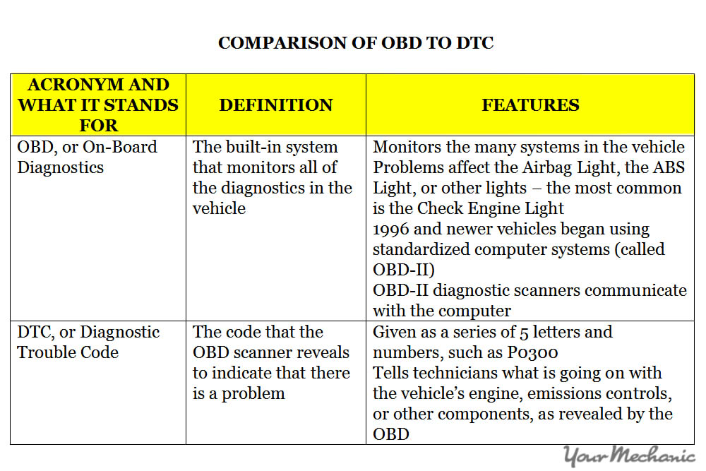 OBD acronym table