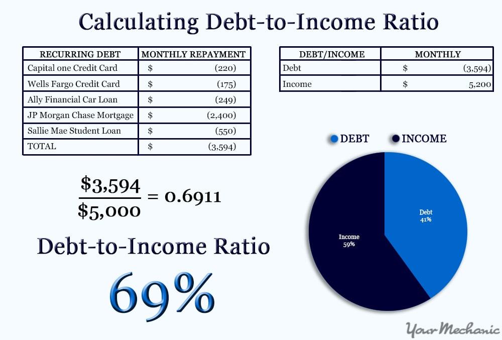 debt/income ratio diagram