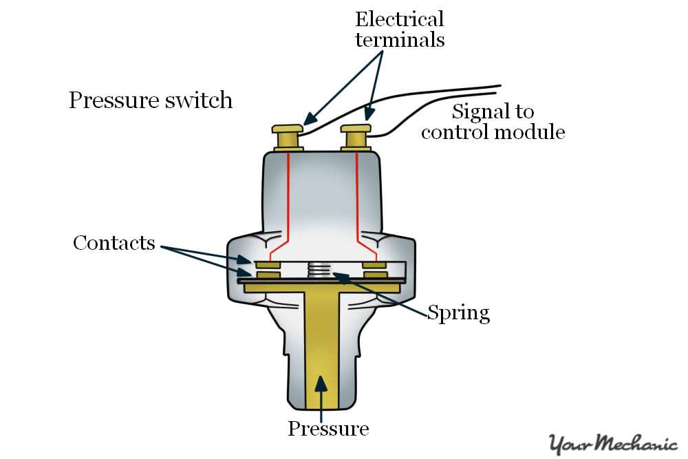 How to Replace a Transmission Oil Pressure Switch ...  Accord Transmission Wiring Harness Diagram on