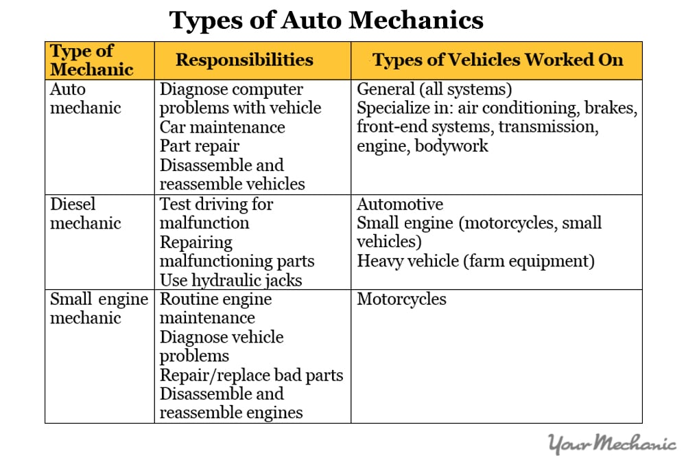 types of mechanics table