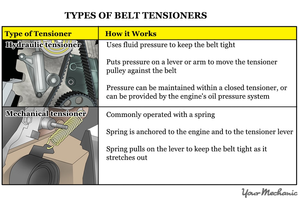 How to Check a Faulty Timing Belt Tensioner | YourMechanic ...  Lincoln Town Car Engine Pully Diagram on