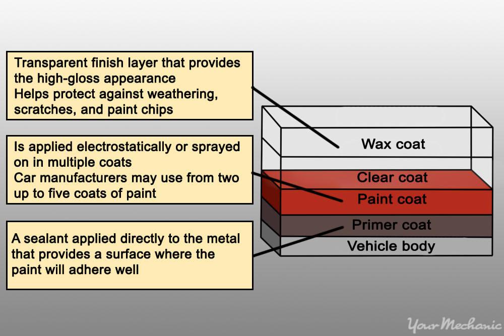 condition diagram
