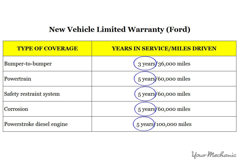 Powertrain Warranty Coverage >> How To Know What To Look For In A Car Warranty
