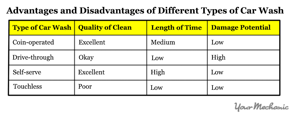 table showing different types of car washes