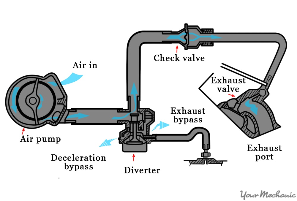 typical air pump supply chain schematic