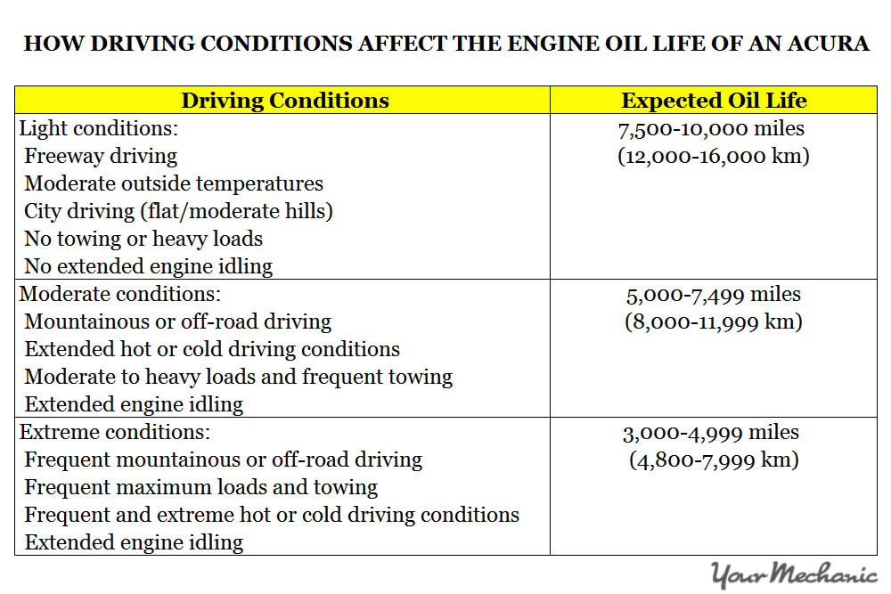 Understanding Acura Service Indicator Lights - HOW DRIVING CONDITIONS AFFECT THE ENGINE OIL LIFE OF AN ACURA