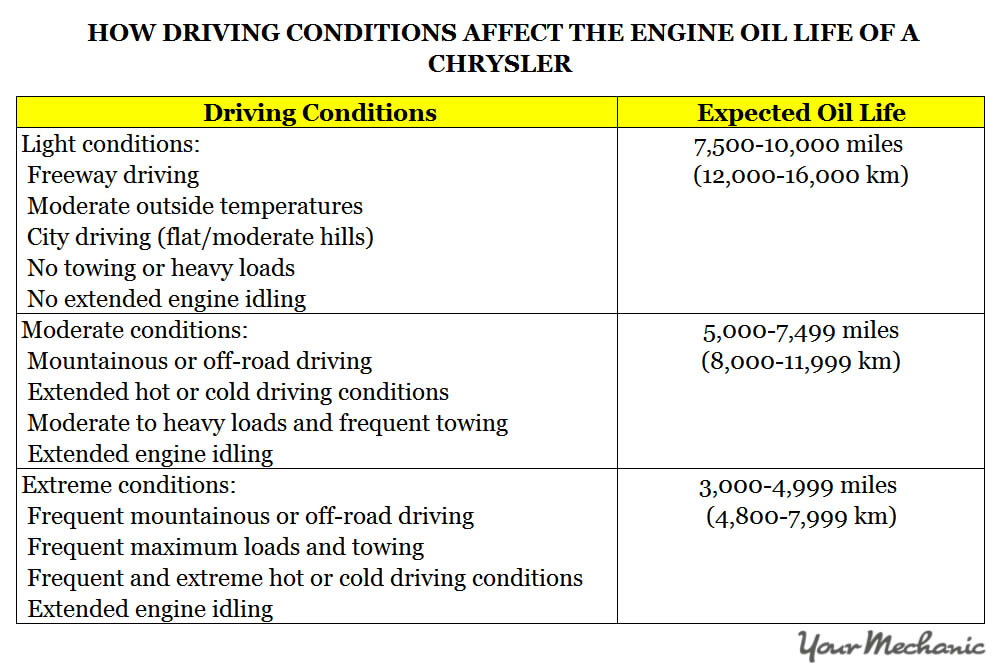 Understanding Chrysler Service Indicator Lights - HOW DRIVING CONDITIONS AFFECT THE ENGINE OIL LIFE OF A CHRYSLER