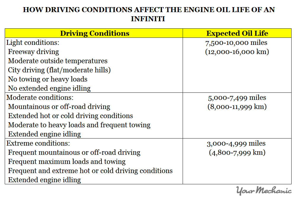 Understanding Infiniti Service Indicator Lights - HOW DRIVING CONDITIONS AFFECT THE ENGINE OIL LIFE OF AN INFINITI
