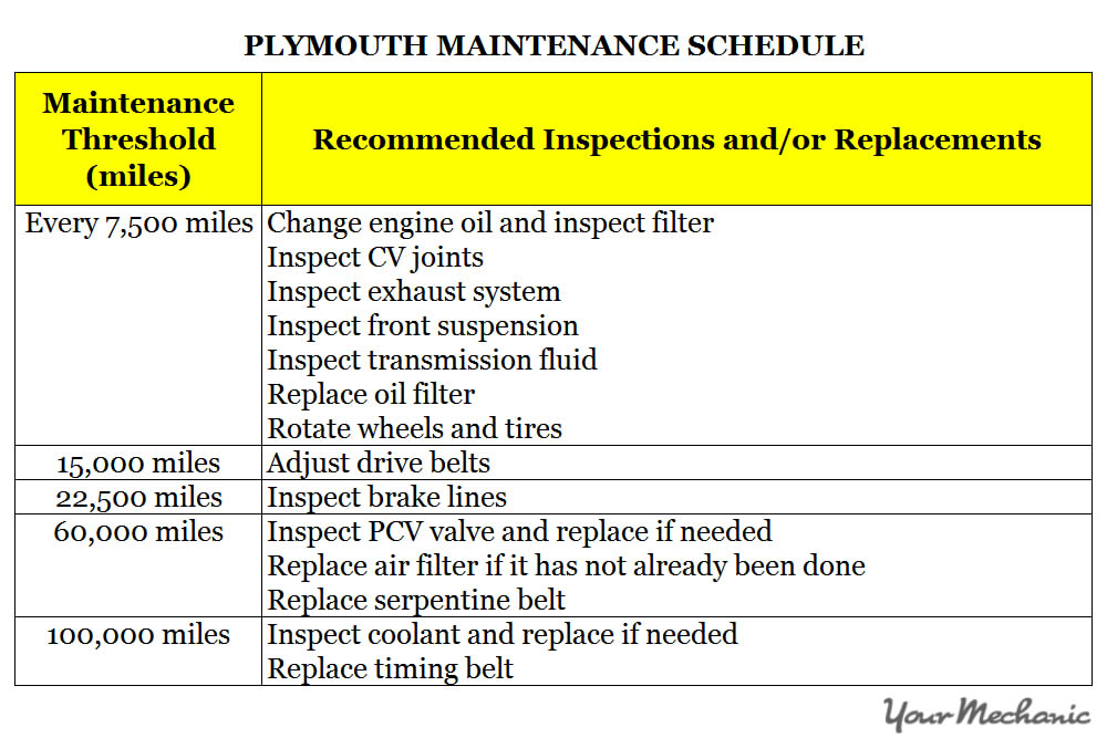 Understanding the Plymouth Service Indicator Lights - 2