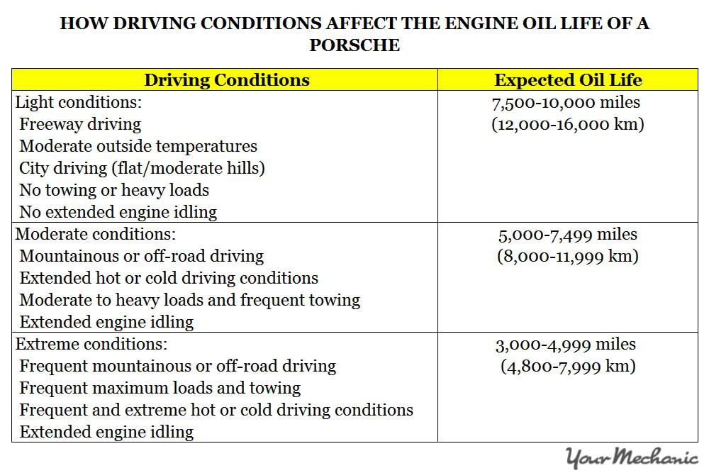 Understanding Porsche Service Indicator Lights - HOW DRIVING CONDITIONS AFFECT THE ENGINE OIL LIFE OF A PORSCHE