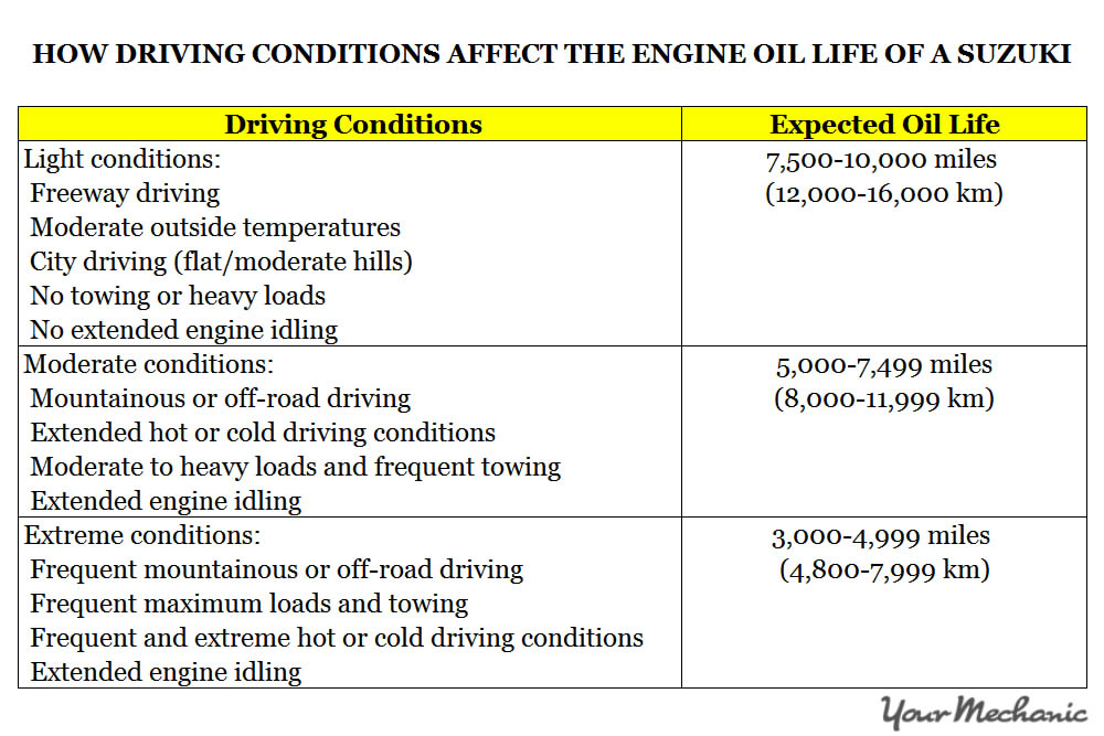 Understanding Suzuki Service Indicator Lights -  HOW DRIVING CONDITIONS AFFECT THE ENGINE OIL LIFE OF A SUZUKI
