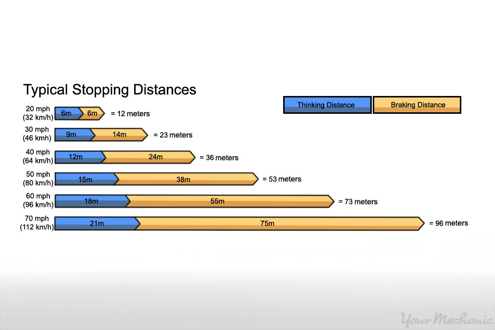 braking distance chart