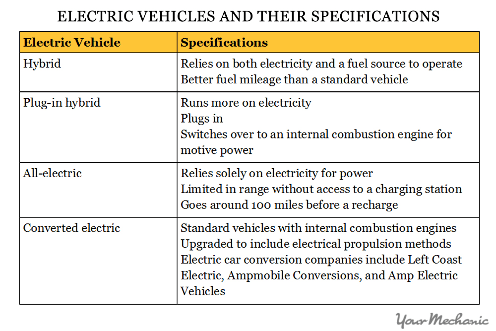 table of different electric vehicles