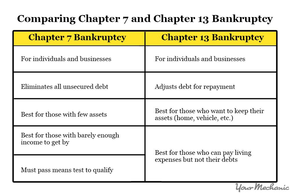 chapter 7 vs 13