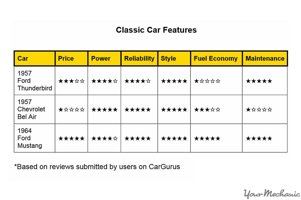 classic car feature ratings