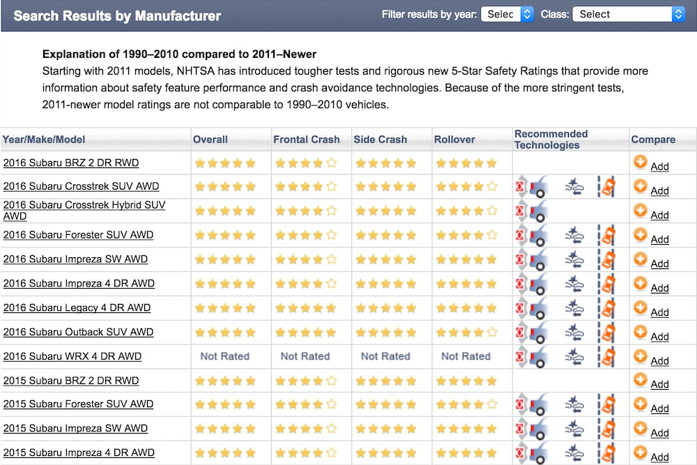 safer car ratings page