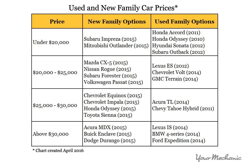 family car price ranges