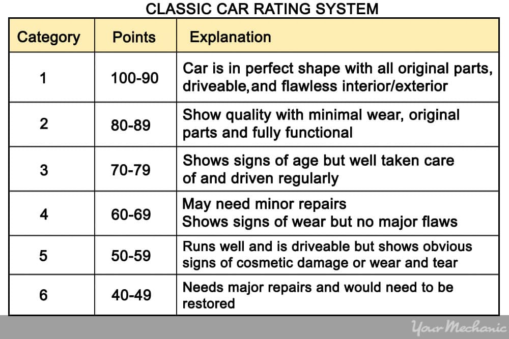 car rating  chart
