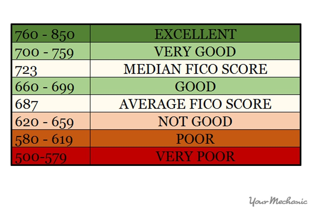 credit score table