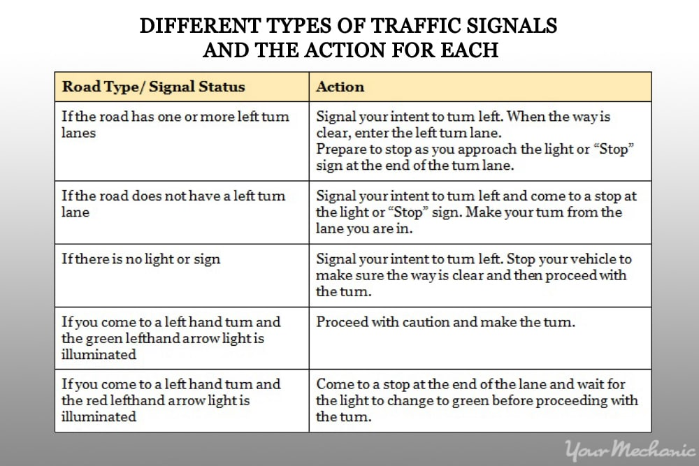 different types of road and traffic signals