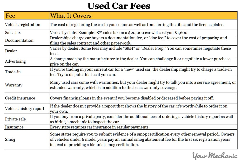 How to Purchase a Used Car With Cash - chart of used car fees