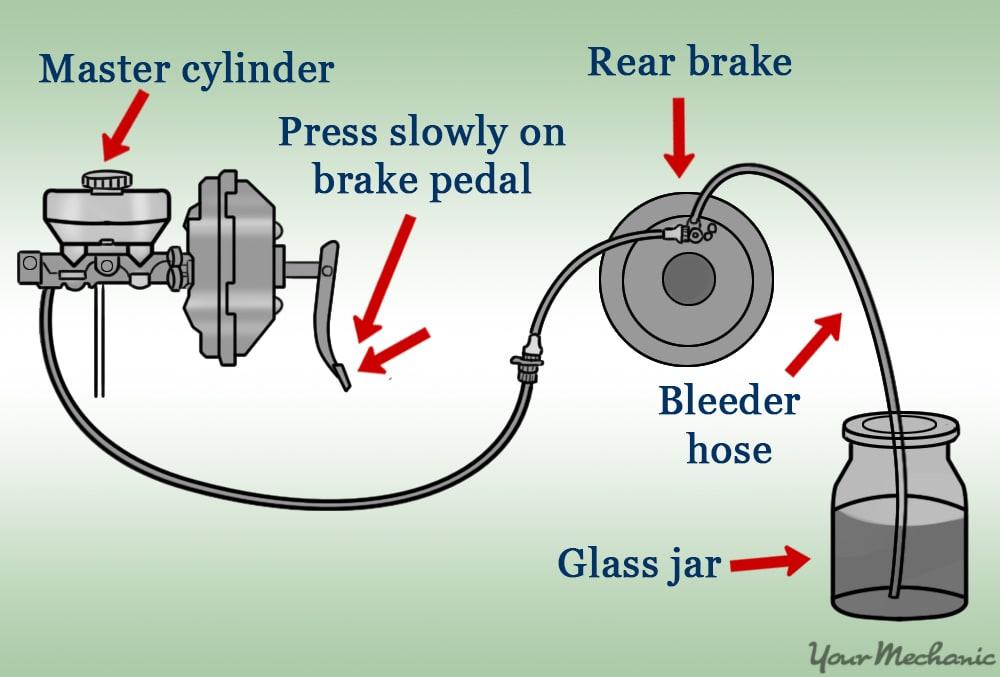 diagram of brake fluid system