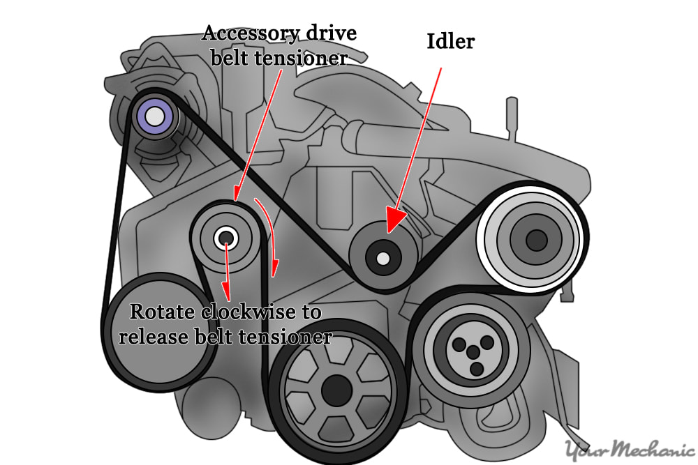 diagram showing where to find the idler pulley in relation to the belt