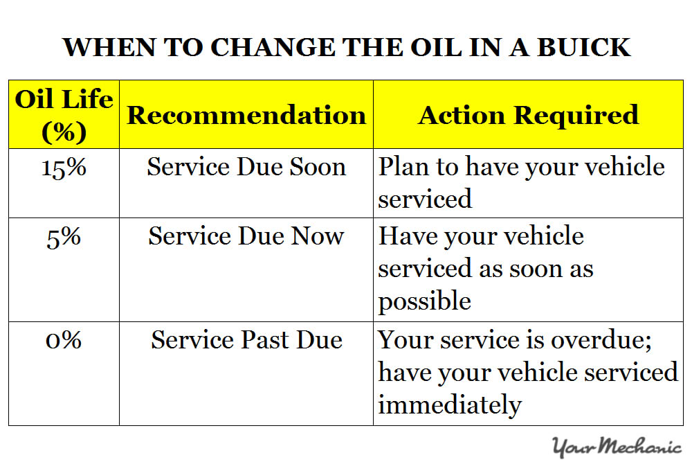 Understanding Buick Service Indicator Lights WHEN TO CHANGE THE OIL IN A BUICK