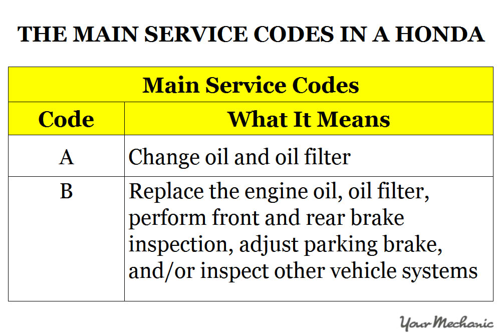 Understanding Honda's Maintenance Minder System and Service Codes - Main Service Codes in a Honda