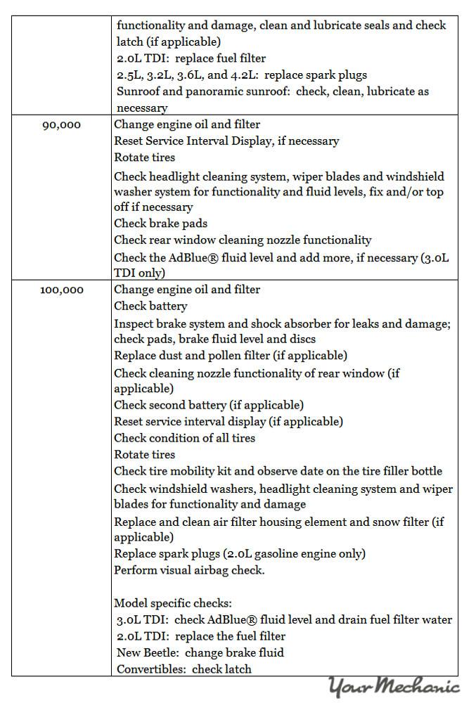 Understanding Volkswagen Service Indicator Lights - RECOMMENDED MAINTENANCE SCHEDULE FOR A VOLKSWAGEN 5