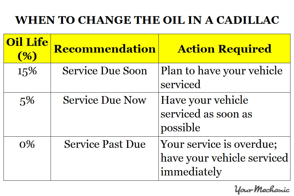 Understanding Cadillac Service Indicator Lights - WHEN TO CHANGE THE OIL IN A CADILLAC