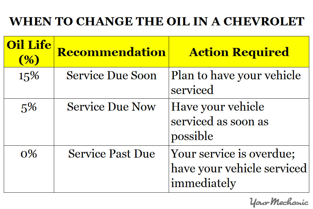 Understanding Chevrolet Service Indicator Lights - When to change the oil in a Chevrolet